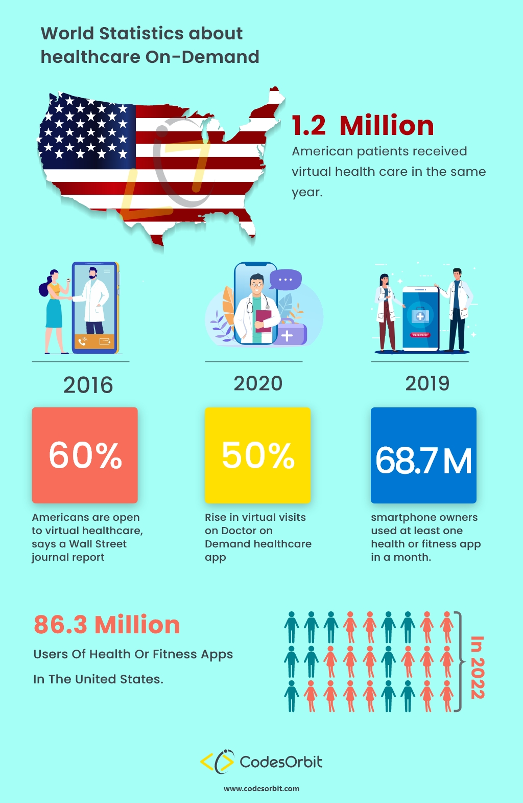 Healthcare On Demand Stats