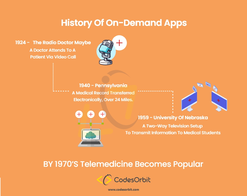 History of On Demand Apps